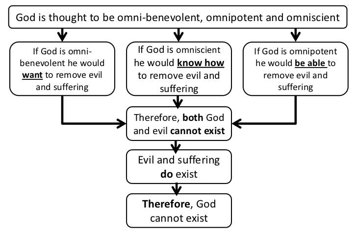 an analysis of the article of evil and omnipotence by jl mackie Philosophy philosophical evil mackie essays - jl mackie's evil and omnipotence.